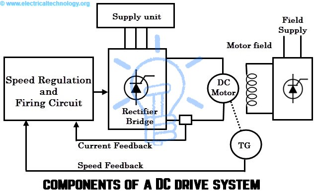 Prime Dc Drives Working Classification Of Electrical Dc Drives Wiring Cloud Vieworaidewilluminateatxorg