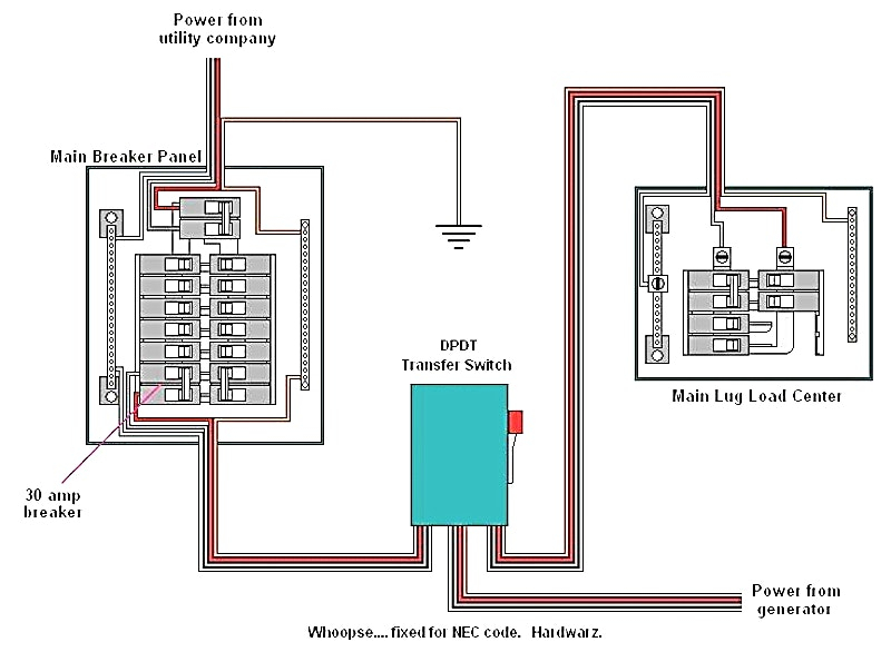 Fantastic Whole House Transfer Switch Wiring Wiring Diagram Wiring Cloud Picalendutblikvittorg