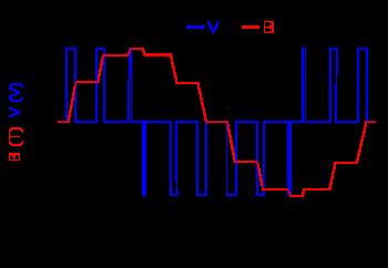 Strange Pulse Width Modulation Wikipedia Wiring Cloud Loplapiotaidewilluminateatxorg