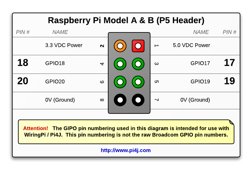 Tremendous The Pi4J Project Pin Numbering Raspberry Pi Model B Revision 2 0 Wiring Cloud Hemtshollocom