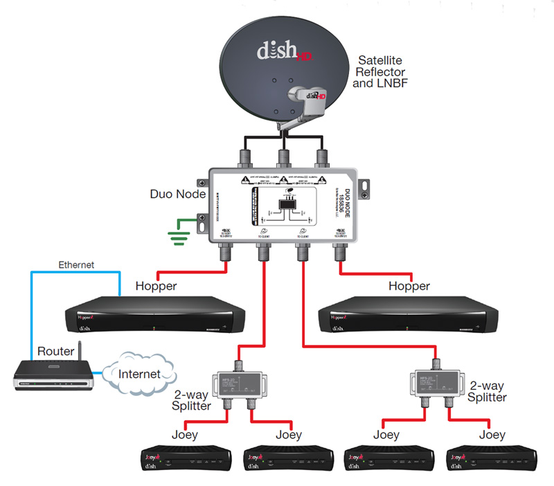 Nc 1266 Dtv Wiring Diagram Whole Home Dvr Internet Setup For Without Download Diagram