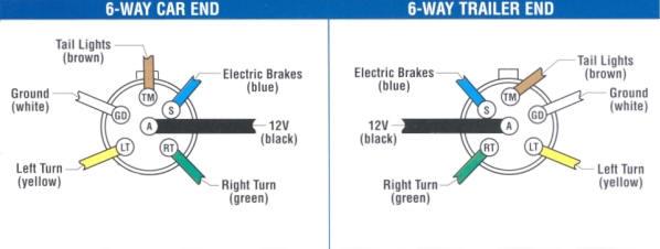 HY_6998] Blue Ox 6 Pin Wiring Diagram Schematic WiringCajos Alia Ogeno Licuk Oidei Trons Mohammedshrine Librar Wiring 101