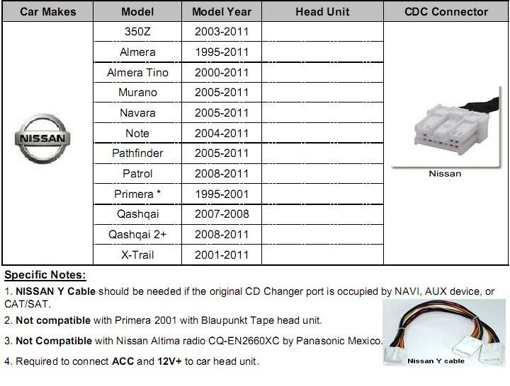 Nissan Almera Tino Stereo Wiring Diagram
