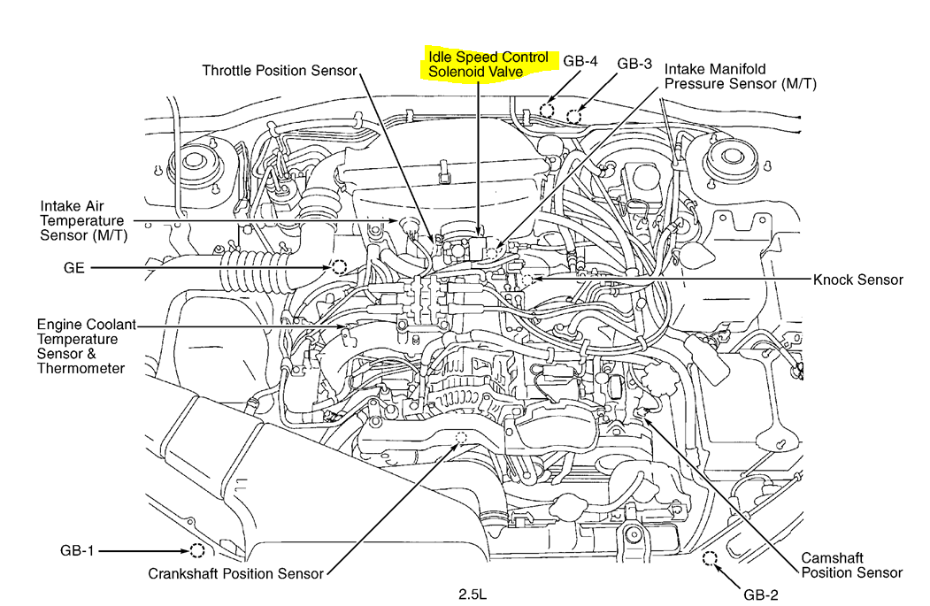 Subaru Impreza Engine Diagram - Wiring Diagram launch-lifetime -  launch-lifetime.youruralnet.ityoururalnet.it