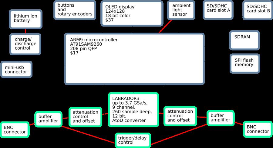 HM_1348] Block Diagram Of Arm 9 Download DiagramInifo Endut Blikvitt Librar Wiring 101