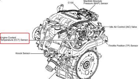 [DIAGRAM_34OR]  OF_2787] Intake Sensor Location Also Pontiac Grand Am Cooling System  Diagrams Download Diagram | 96 Grand Am Engine Diagram |  | Cran Venet Mohammedshrine Librar Wiring 101