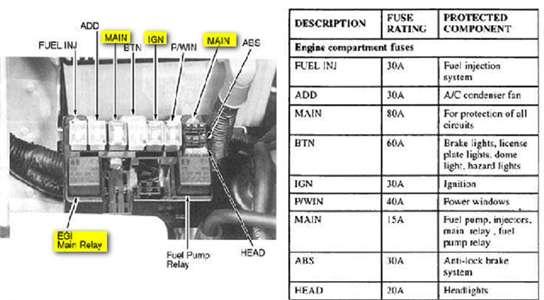 07 Kia Sportage Fuse Diagram 110cc Atv Engine Wiring Diagrams Bege Wiring Diagram