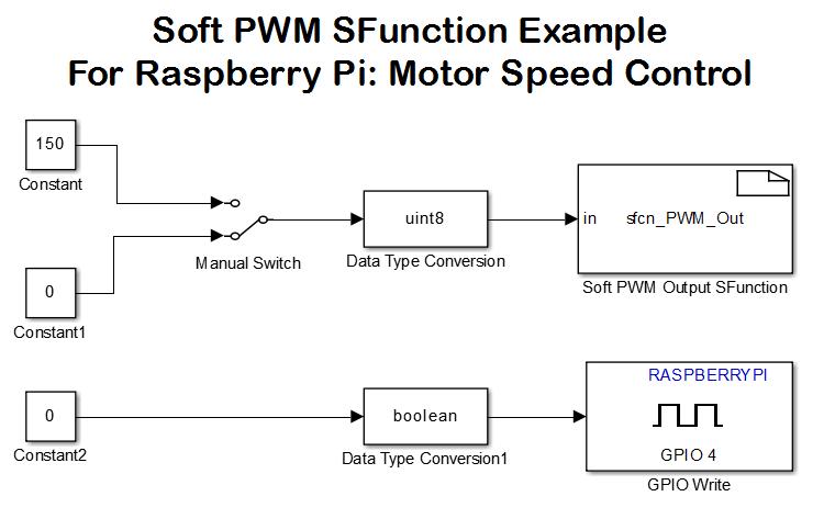 Fantastic Wiringpi Pwm Basic Electronics Wiring Diagram Wiring Cloud Vieworaidewilluminateatxorg