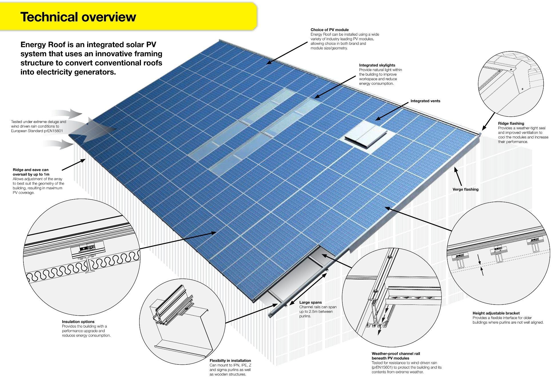 Marvelous Solar Energy Roof Diagram Solar Power And Sensor Based Solar Wiring Cloud Staixaidewilluminateatxorg