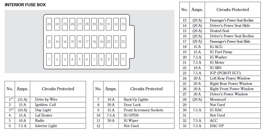 2005 honda accord fuse box  description wiring diagrams ill