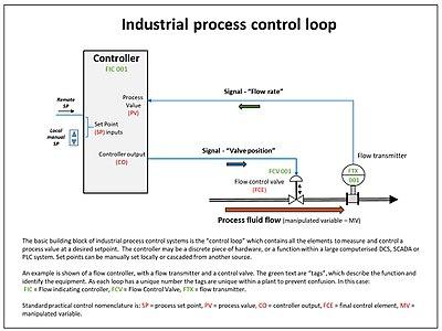 Fine Control Theory Wikipedia Wiring Cloud Monangrecoveryedborg