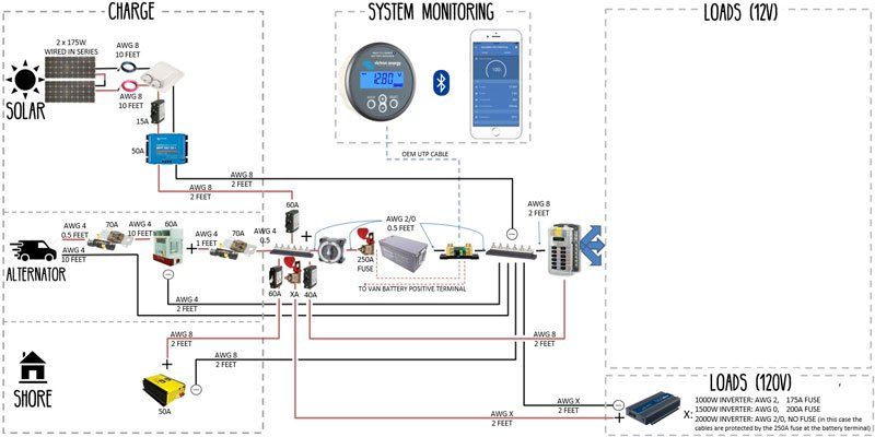 Phenomenal Electrical System Build Guide For Diy Camper Van Conversion Wiring Cloud Vieworaidewilluminateatxorg