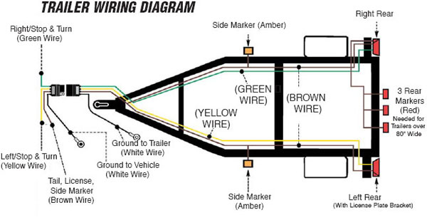 Tremendous How To Wire Up The Lights Brakes For Your Vehicle Trailer Wiring Cloud Lukepaidewilluminateatxorg