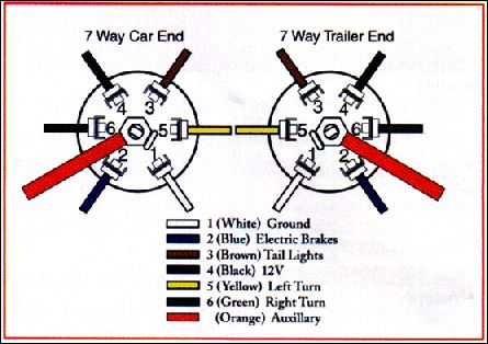 Awesome Trailer Lights Wiring Diagram Uk Basic Electronics Wiring Diagram Wiring Cloud Rineaidewilluminateatxorg