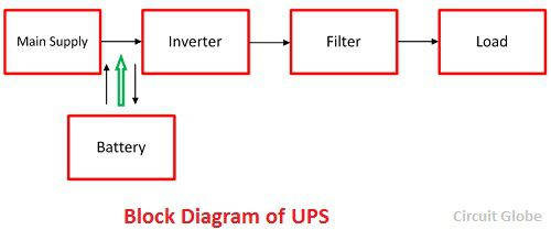 Stupendous Difference Between Ups Inverter With Comparison Chart Circuit Globe Wiring Cloud Ostrrenstrafr09Org