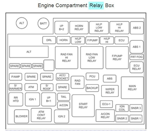 Sensational 2006 Kia Optima Engine Diagram Wiring Diagram Wiring Cloud Overrenstrafr09Org