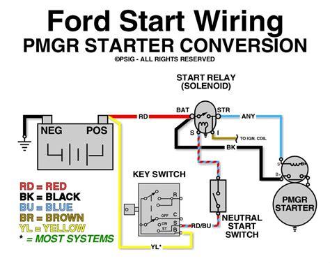 Excellent 2000 Ford Starter Wiring Epub Pdf Wiring Cloud Overrenstrafr09Org