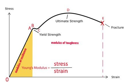 Phenomenal Stress Strain Curve For Mild Steel With Stress Strain Relationship Wiring Cloud Waroletkolfr09Org