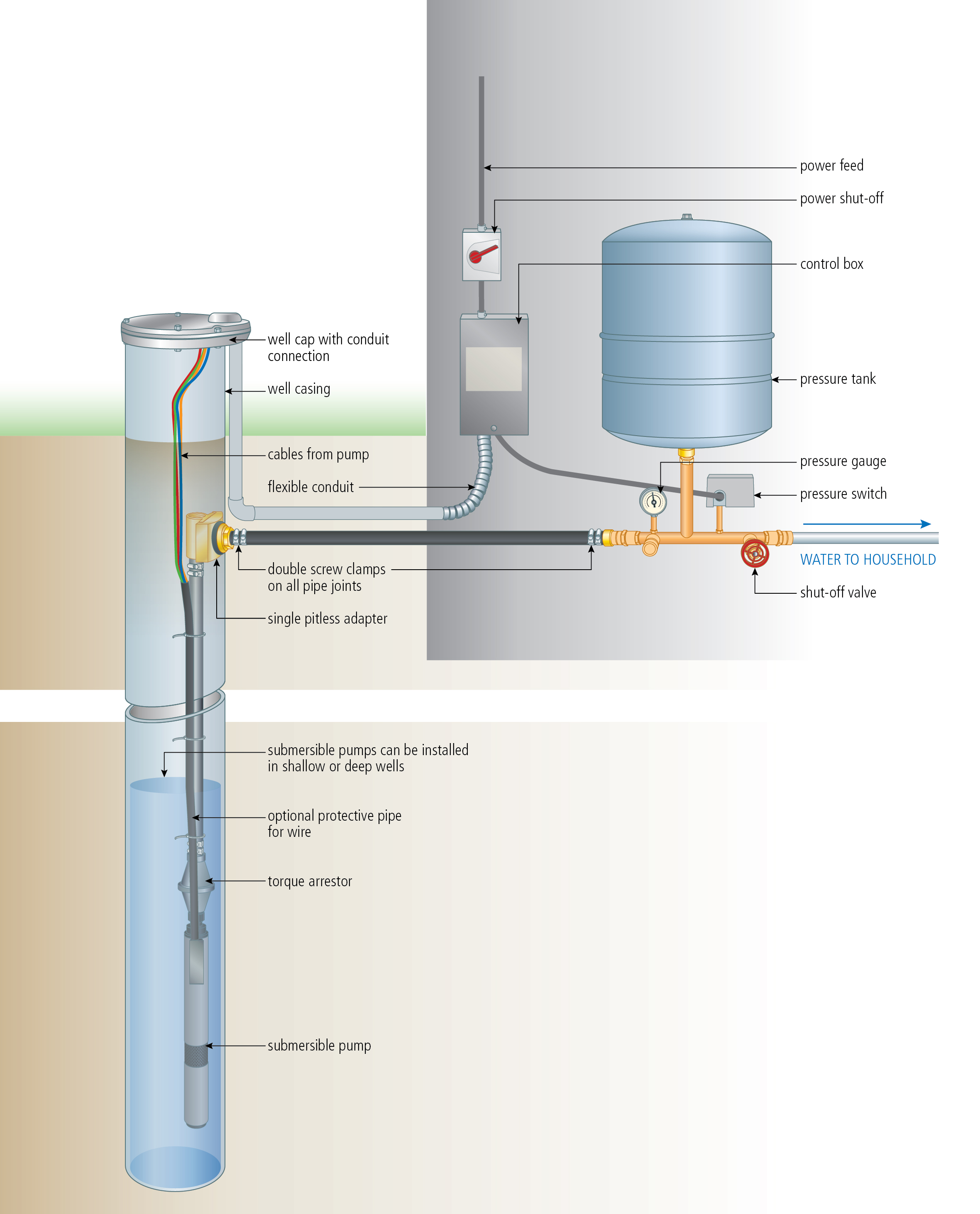 Astounding Install A Submersible Pump 6 Lessons For Doing It Right Wiring Cloud Intelaidewilluminateatxorg