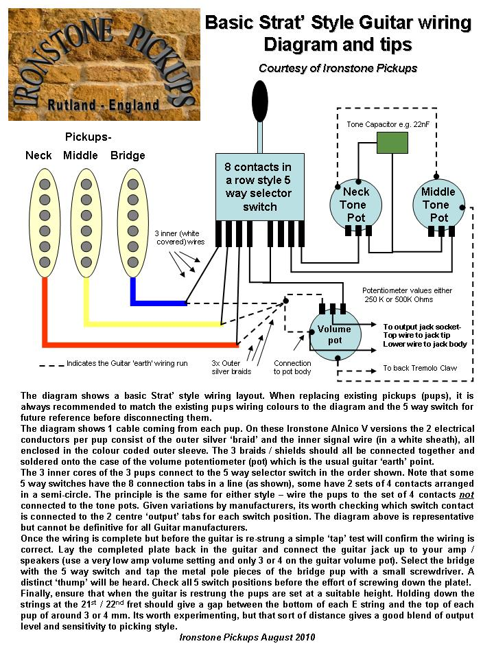 Remarkable Stratocaster Wiring Diagram Ironstone Electric Guitar Pickups Wiring Cloud Mousmenurrecoveryedborg