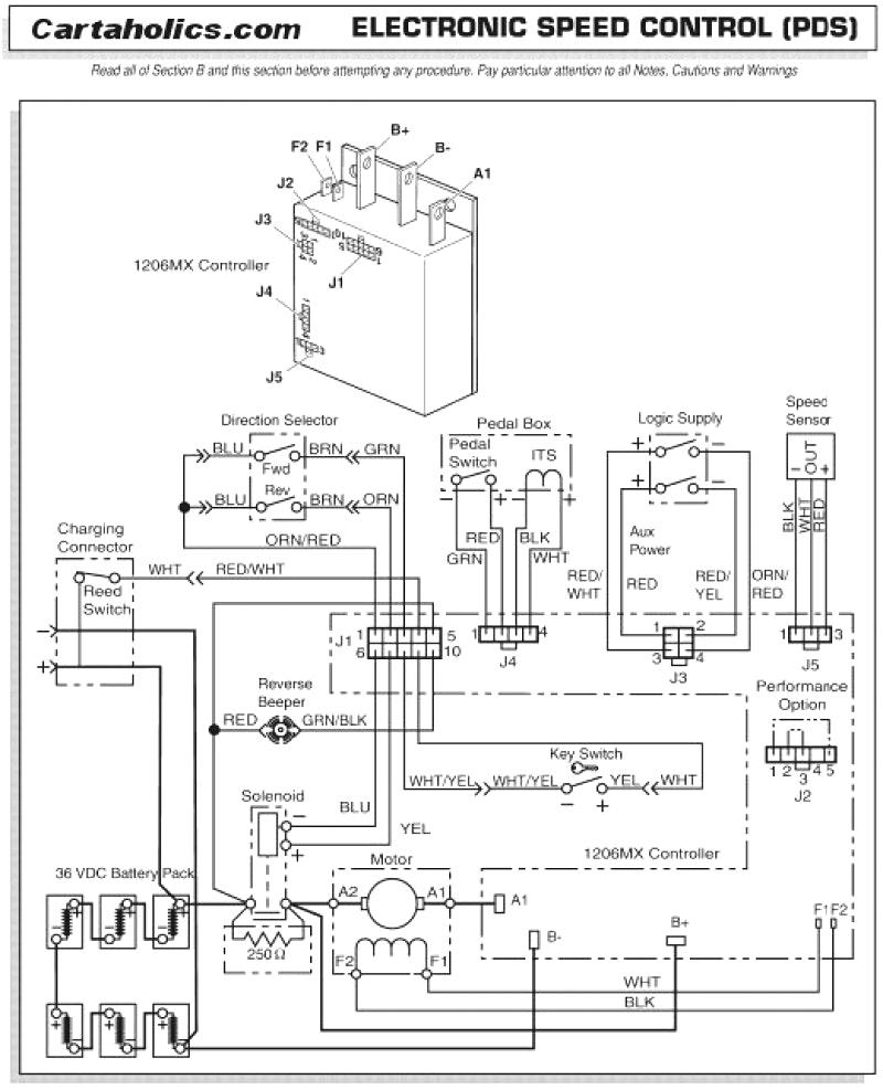 1996 Ezgo Golf Cart Wiring Diagram Wiring Diagram Grab Grab Lastanzadeltempo It
