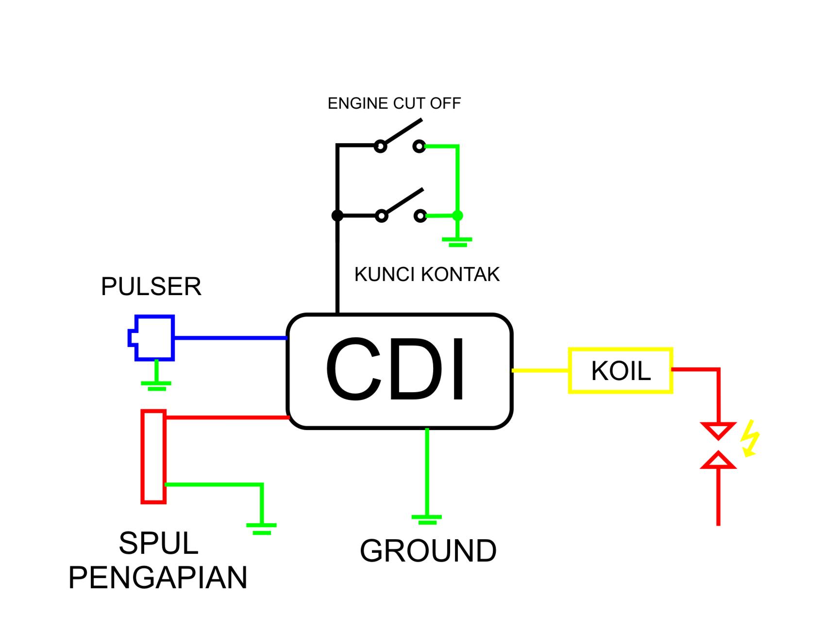 Marvelous Wiring Diagram Motor Bolak Balik Auto Electrical Wiring Diagram Wiring Cloud Overrenstrafr09Org