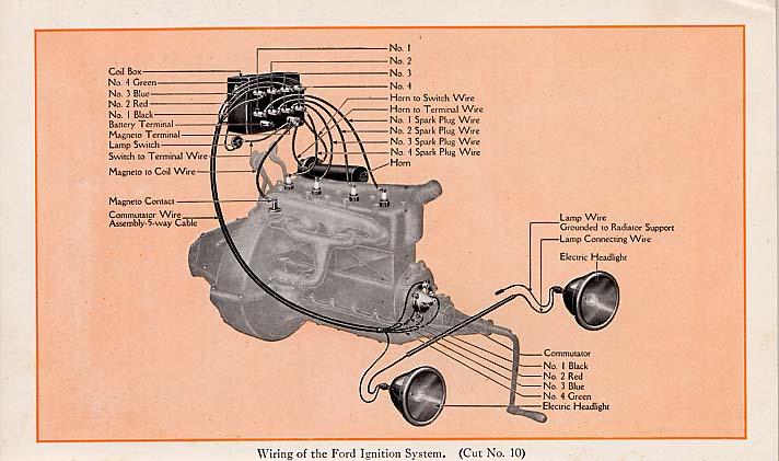 GZ_3580] For A 1925 Ford Model T Wiring Diagram Download Diagram | Tudor 1925 Ford Model T Wiring Diagram |  | Ospor Cajos Mohammedshrine Librar Wiring 101