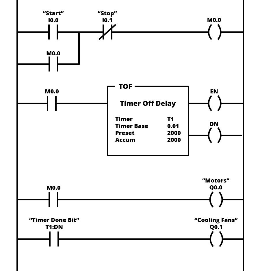 gg_2918] examples of plc ladder logic diagrams schematic wiring  kweca hendil mohammedshrine librar wiring 101