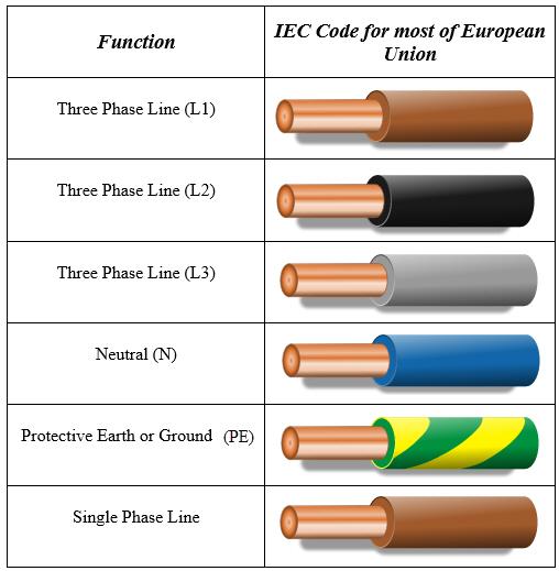 Wondrous 3 Phase Wiring Colour Code Uk Wiring Diagram Database Wiring Cloud Domeilariaidewilluminateatxorg