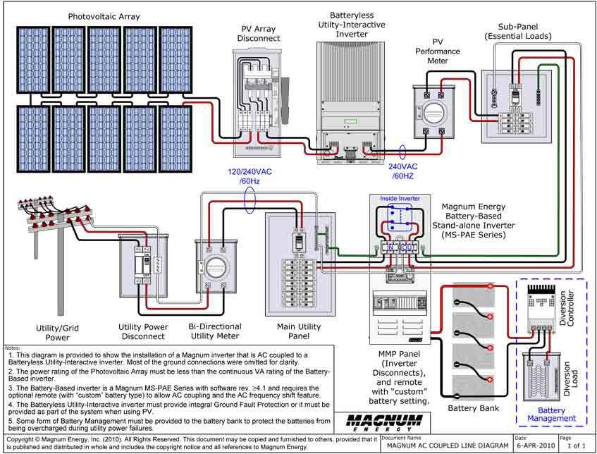 YE_8251] Grid Tie Solar Wiring Diagram Download DiagramNnigh Benkeme Mohammedshrine Librar Wiring 101