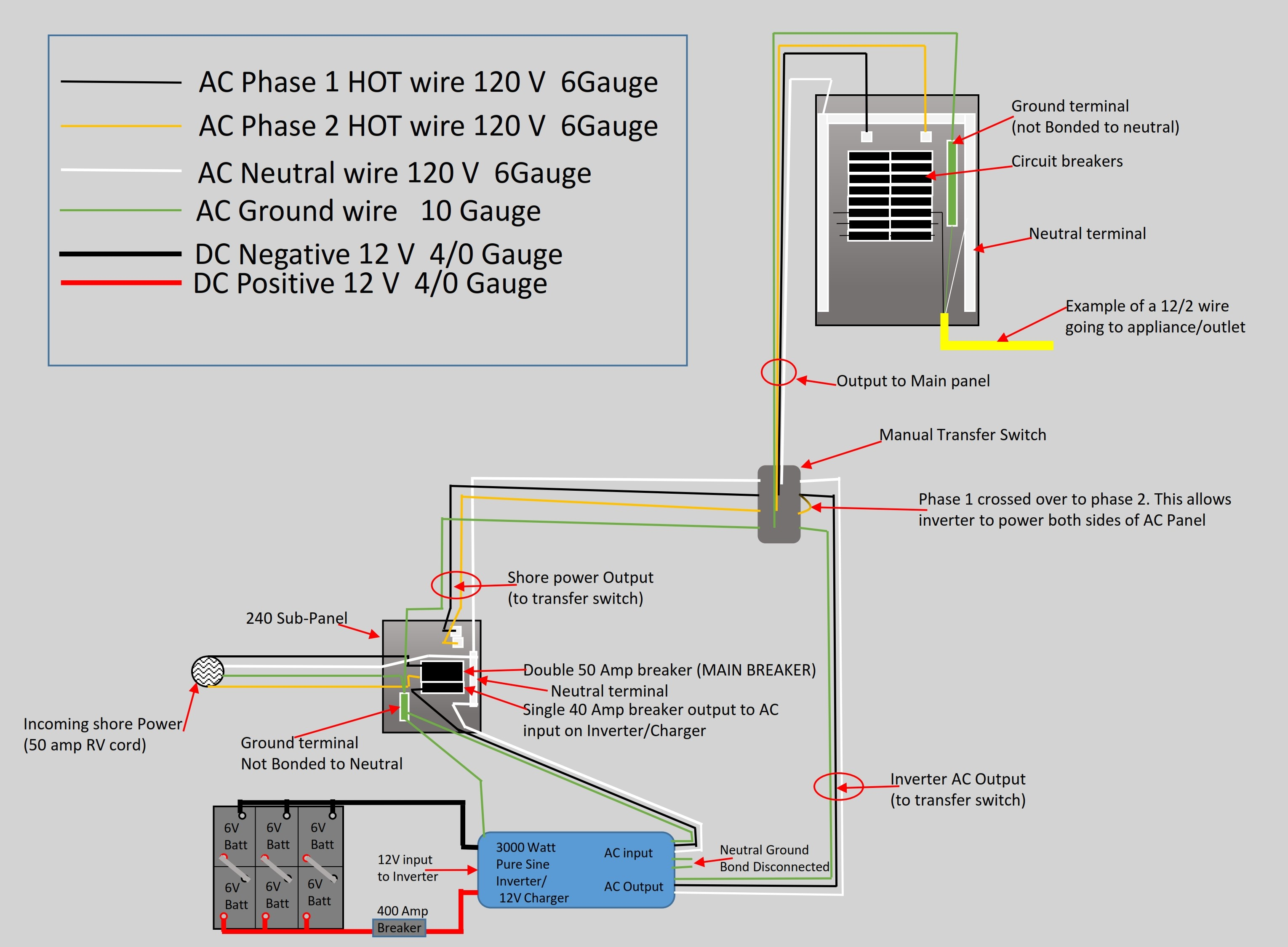 Terrific Ac Sub Panel Wiring Wiring Diagram M6 Wiring Cloud Itislusmarecoveryedborg