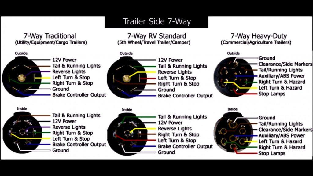 7 Blade R V Plug Wiring Diagram