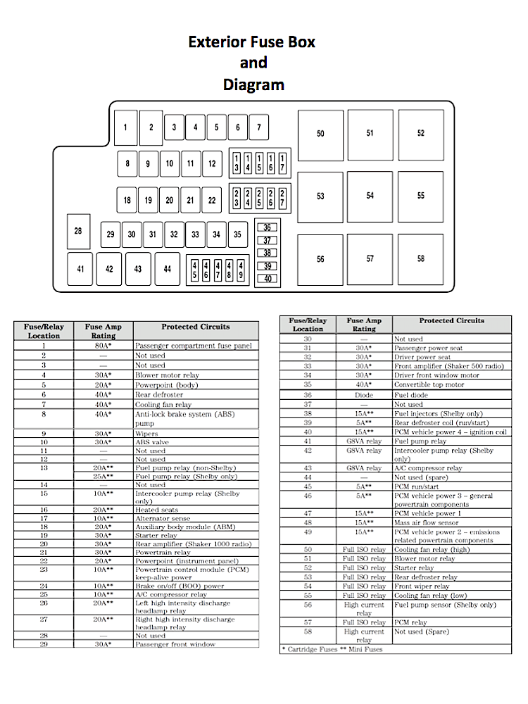 Enjoyable 1983 Mustang Fuse Box Diagram Basic Electronics Wiring Diagram Wiring Cloud Lukepaidewilluminateatxorg