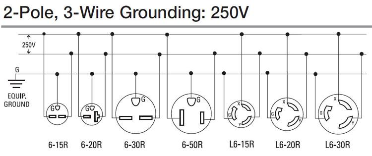 Prime 6 20 240V Outlet Diagram Online Wiring Diagram Wiring Cloud Ittabisraaidewilluminateatxorg