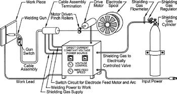 gas arc welder wiring diagram cv 4216  wiring for a mig welder free download wiring diagram  mig welder free download wiring diagram