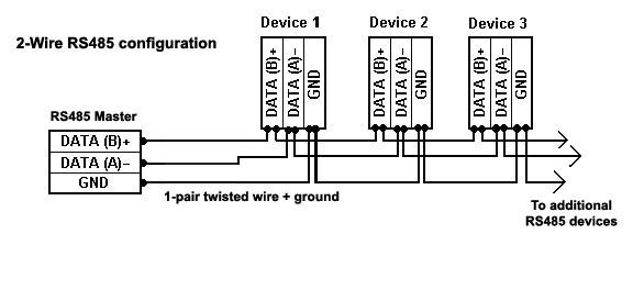 [DIAGRAM_38ZD]  ES_5574] Rs 485 Diagram 2Wire Free Diagram | Rs 485 2wire Wiring Diagram Db25 |  | Rmine Hyedi Mohammedshrine Librar Wiring 101