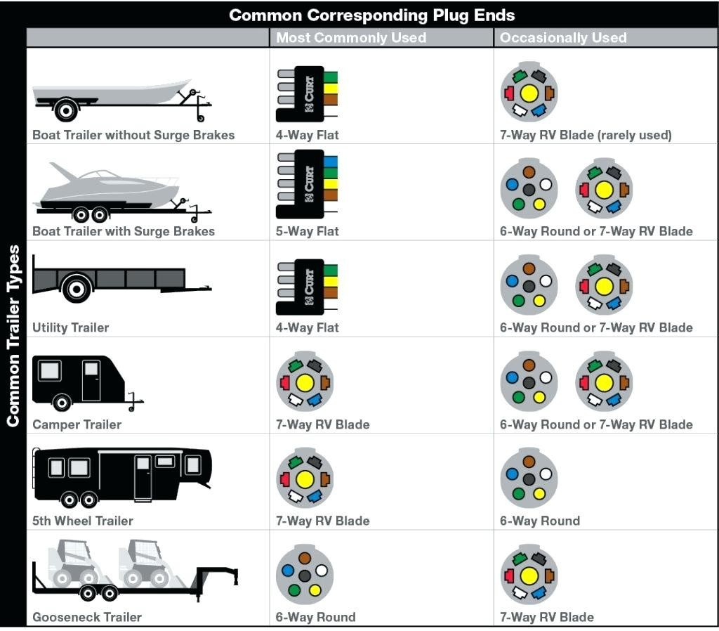 7 pin rv wiring diagram pollack 7 pin rv plug wiring wiring diagrams table 7 pin trailer wiring diagram pollack 7 pin rv plug wiring wiring