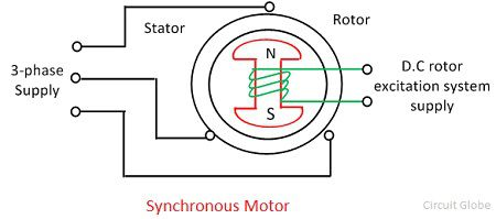 Remarkable What Is Ac Motor Definition Types Circuit Globe Wiring Cloud Gufailluminateatxorg