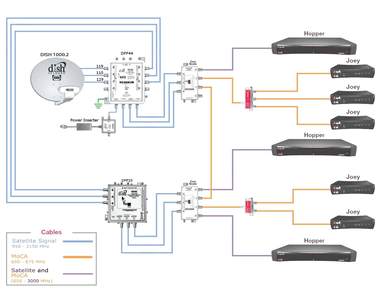 YO_8488] Directv Tv Dish Wiring Diagram Free DiagramPeted Ropye Unho Rect Mohammedshrine Librar Wiring 101