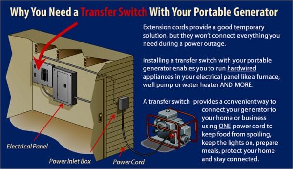 Fabulous Planning A Manual Transfer Switch Installation Norwall Wiring Cloud Loplapiotaidewilluminateatxorg