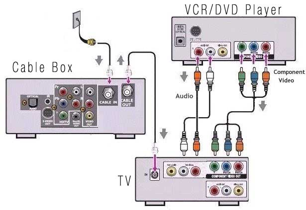 SD_5334] Comcast Tv Wiring DiagramCali Oidei Scoba Mohammedshrine Librar Wiring 101