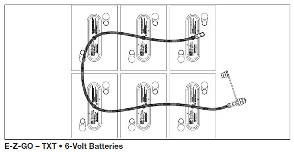 Magnificent Ezgo Txt Golf Cart Battery Wiring Diagram Golf Cart Golf Cart Customs Wiring Cloud Vieworaidewilluminateatxorg