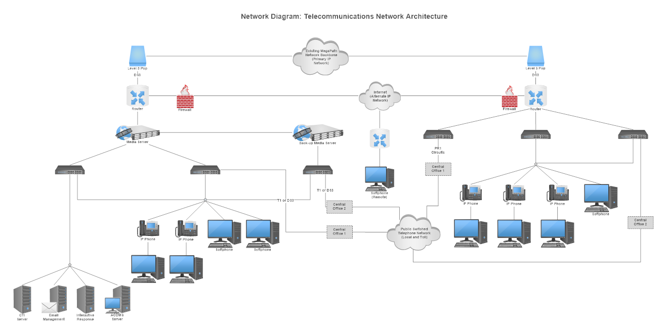 Fabulous Network Diagram Learn What Is A Network Diagram And More Wiring Cloud Animomajobocepmohammedshrineorg