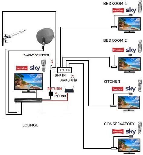 FC_4443] Sky Box Wiring Diagram Download Diagram