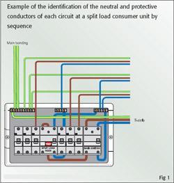 Fantastic Arrangement Or Marking Of Wiring At Distribution Boards Wiring Cloud Faunaidewilluminateatxorg
