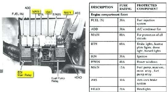 1995 Kia Sportage Fuse Box Diagram Wiring Diagram Centre Centre Pavimentos Tarima Es