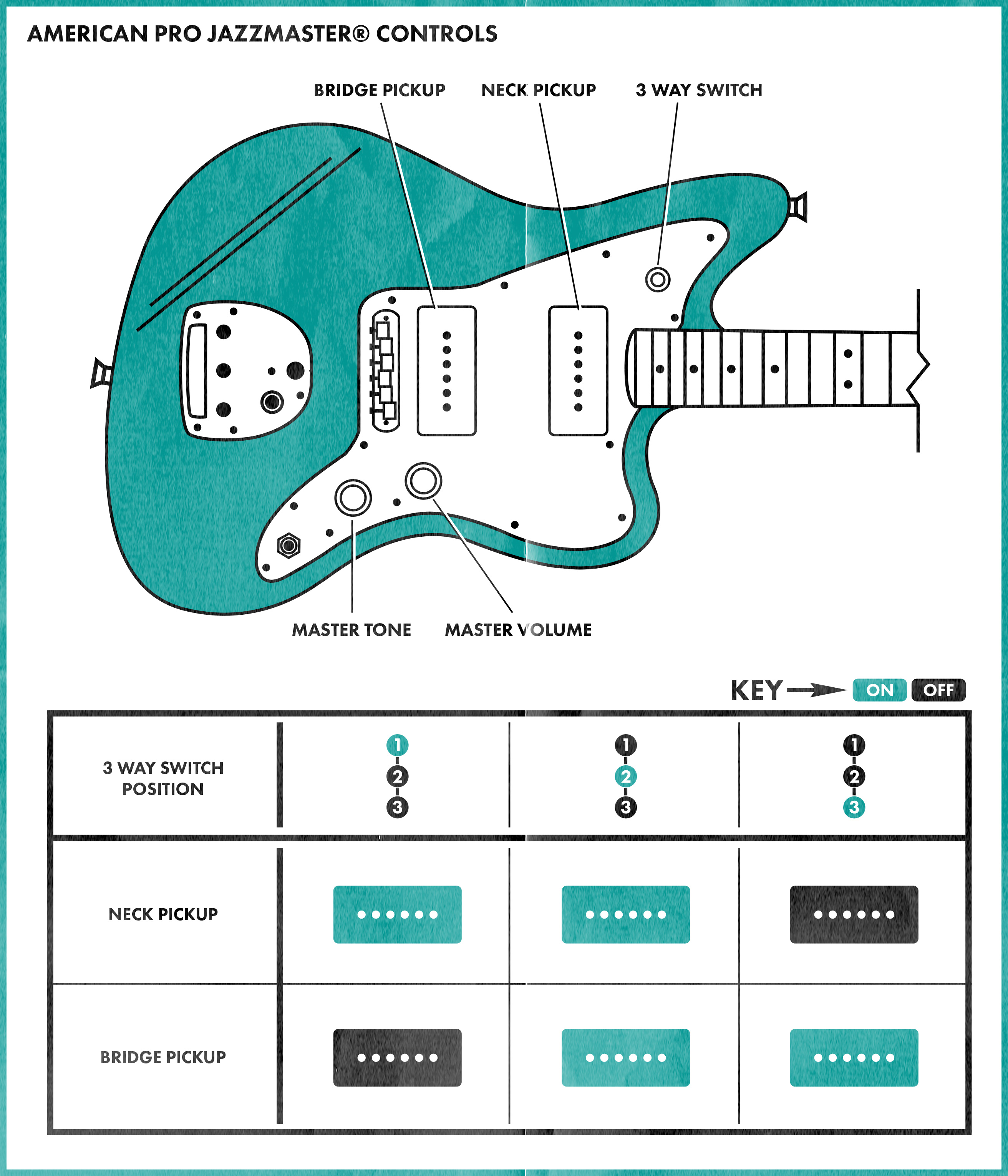 Admirable Fender Guitar Wiring Diagrams On Wiring Diagram Fender Jazzmaster Wiring Cloud Waroletkolfr09Org