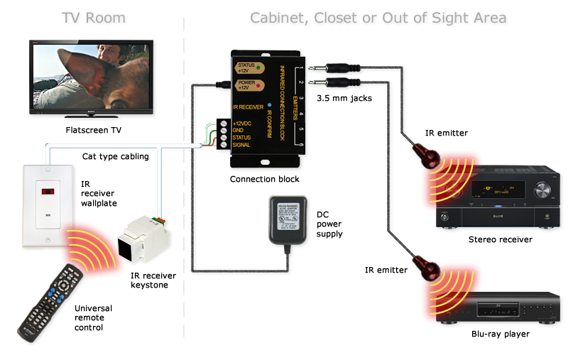 Terrific Ir Cable Box Wiring Diagram Better Wiring Diagram Online Wiring Cloud Onicaxeromohammedshrineorg