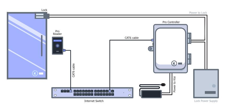 Phenomenal Access Control Cables And Wiring Diagram Kisi Wiring Cloud Xempagosophoxytasticioscodnessplanboapumohammedshrineorg