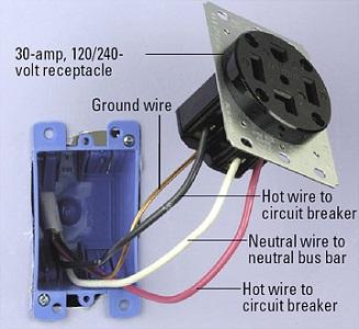 Marvelous Electric Stove Plug Wiring Carbonvote Mudit Blog Wiring Cloud Animomajobocepmohammedshrineorg